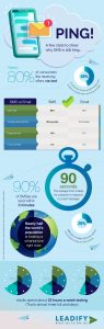SMS Marketing Insights