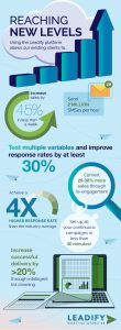 Leadify SMS Marketing Insights